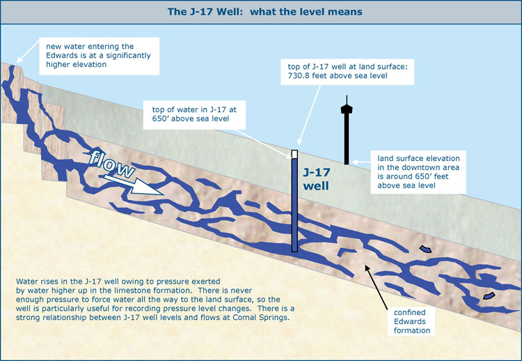 The level of the J-17 well has ranged from 612 feet during the 1950's ...