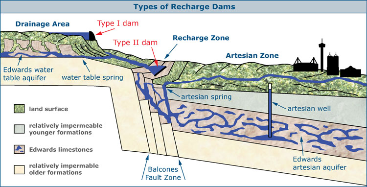 Recharge Dams