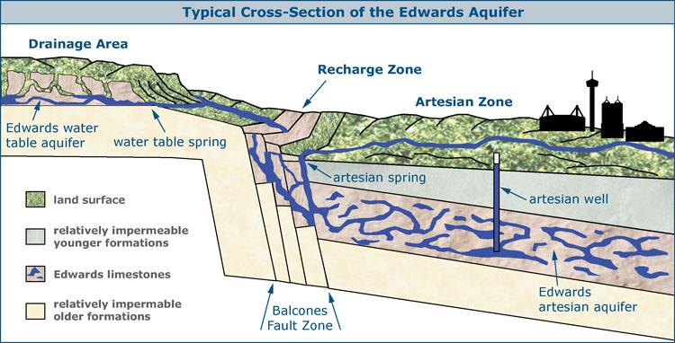 Edwards Aquifer Zones